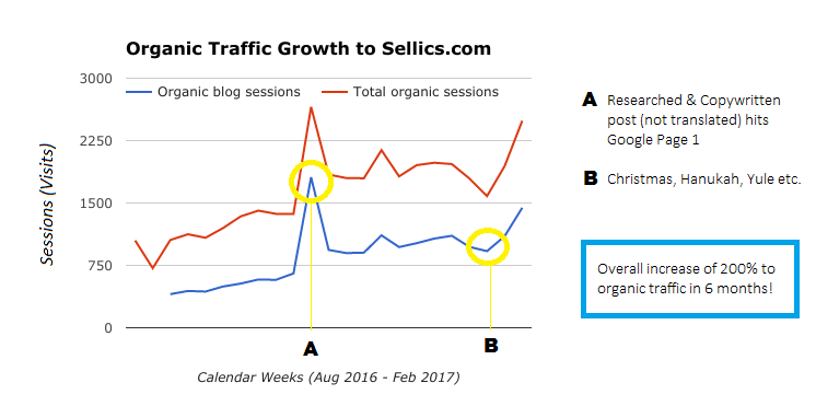 Sellics organic traffic growth